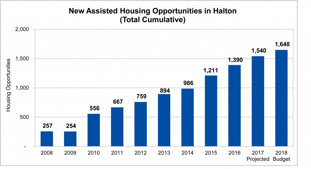 Housing 2018 Budget - New Assisted Housing Opportunities